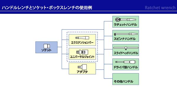 ハンドルレンチとボックスレンチの使用例